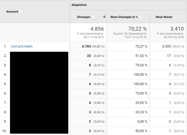 not provided Google Analytics Organic Search