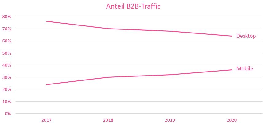 Entwicklung des mobilen Traffics auf einer B2B-Website