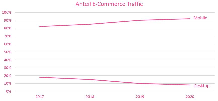 Entwicklung des mobilen Traffics eines E-Commerce Online-Shop