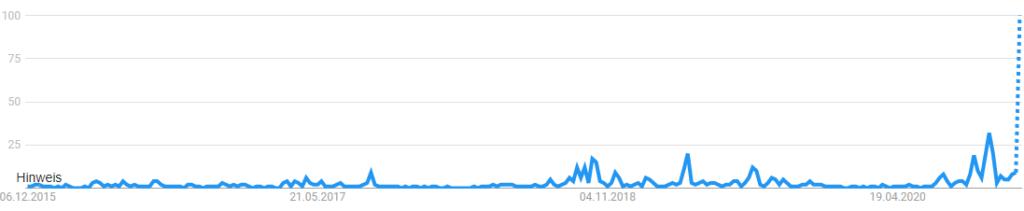 Mick Schumacher Suchvolumen bei Google Trends