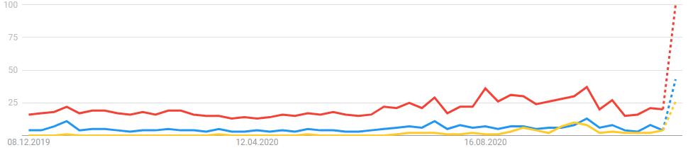 Mick Schumacher vs. Michael Schumacher vs. Schumacher Suchvolumen bei Google Trends 2020