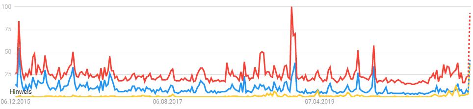 Mick Schumacher vs. Michael Schumacher vs. Schumacher Suchvolumen bei Google Trends