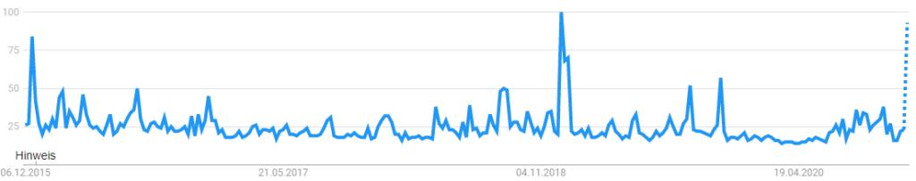 Schumacher Suchvolumen bei Google Trends